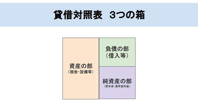 貸借対照表の3つの箱