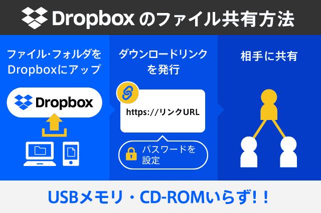Dropboxのファイル共有方法