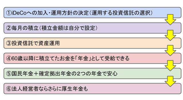 iDeCoのフローチャート