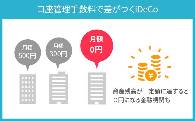 iDeCoで金融機関を選ぶ