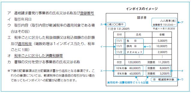 インボイスのイメージ図