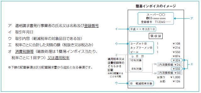 簡易インボイスのイメージ図