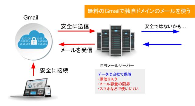 Gmailで独自ドメインを使う