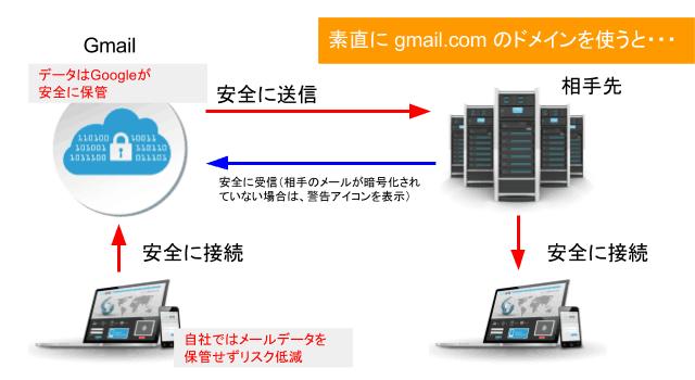Gmailを使う