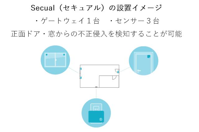 Secualの設置イメージ