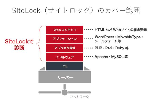 サイトロックのセキュリティ範囲