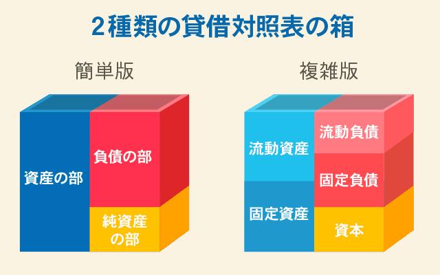 2つの貸借対照表