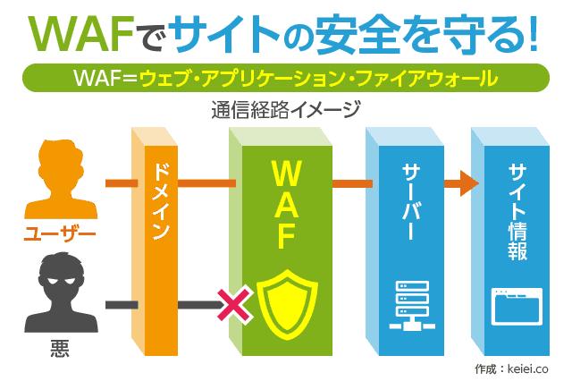 WAF(ウェブ・アプリケーション・ファイアウォール)