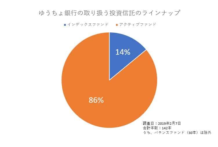 ゆうちょ銀行の取り扱うインデックスファンド